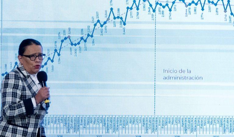 Feminicidios bajaron 63% en septiembre de 2021, el mes con menos casos en Gobierno de AMLO: SSPC